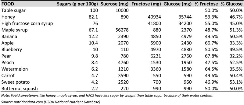 Does Fructose Promote Overeating? | The Paleo Diet