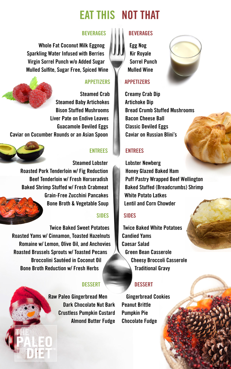 Eat This Not That: The Paleo Diet
